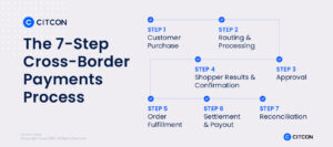 A flowchart of the 7-step cross-border payments process