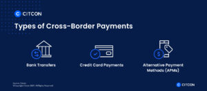 Types of cross-border payments include bank transfers, credit card payments, and alternative payment methods.