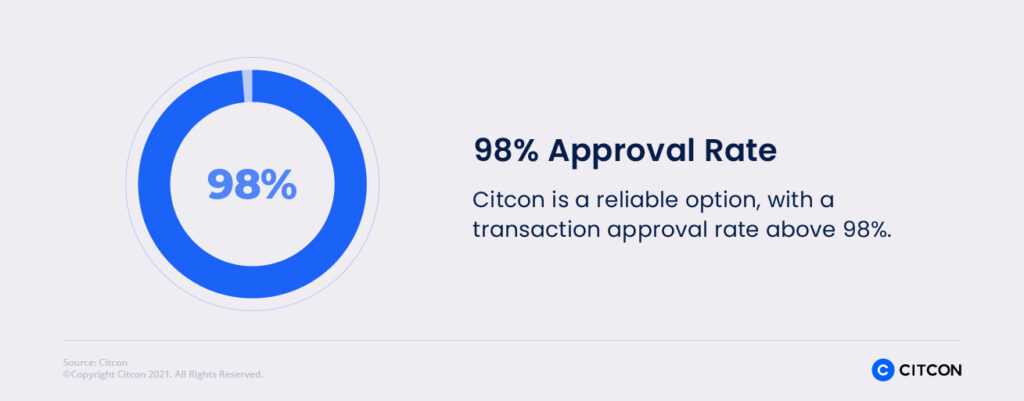 Realize a 98% approval rate with Citcon.