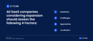 Citcon: saas international expansion - 4 factors for expansion
