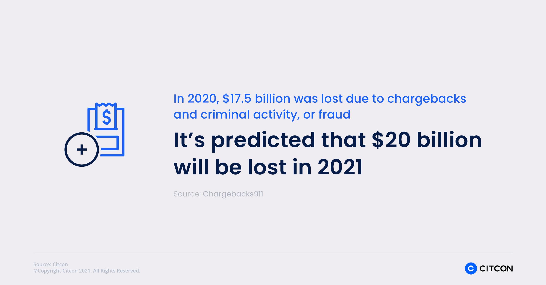 Citcon: chargeback statistics - $20 billion lost in 2021
