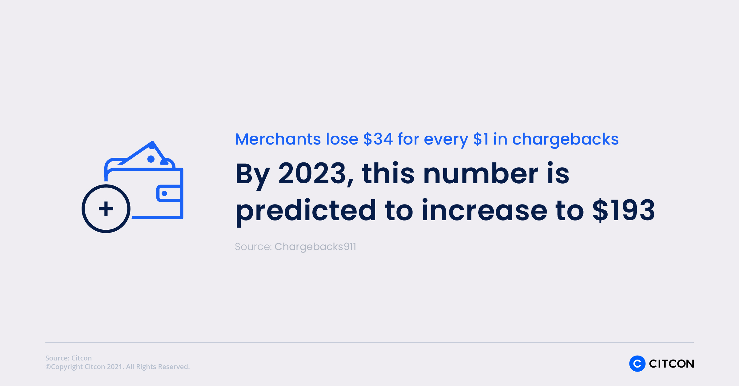 Citcon: chargeback statistics - 2023 it is increased to $193